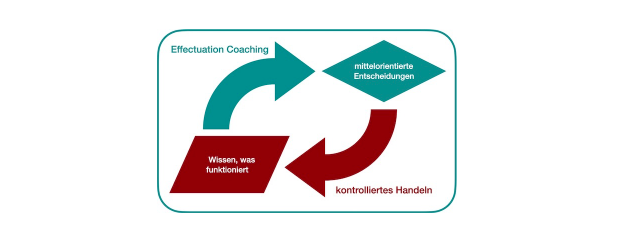 Effectuation Coaching nach Daniel Juling